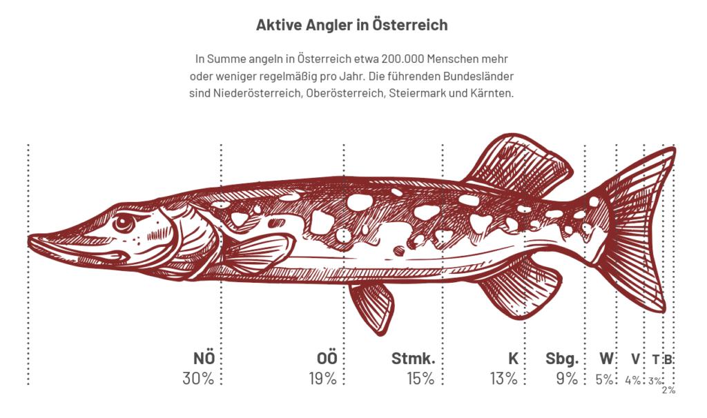 Aktive Angler